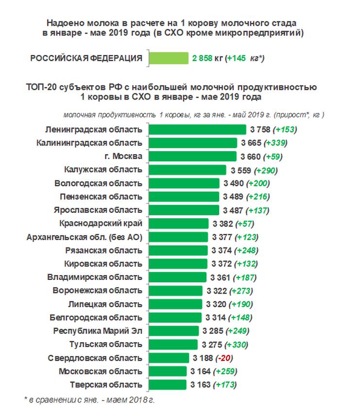 Вологодская область вошла в пятерку регионов-лидеров по надоям молока